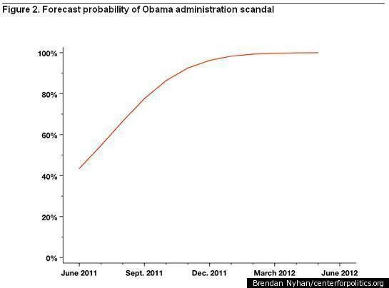 Mired In Second-Term Scandals? Political Science Says, 'I Told You So!'