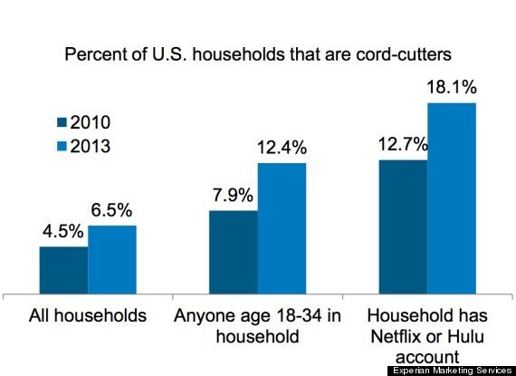 Yes, Netflix And Hulu Are Starting To Kill Cable