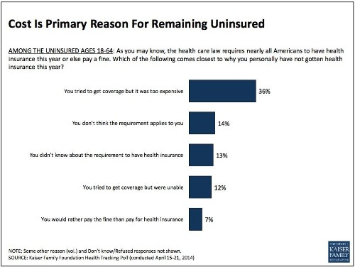 The Biggest Reason People Didn't Sign Up For Obamacare