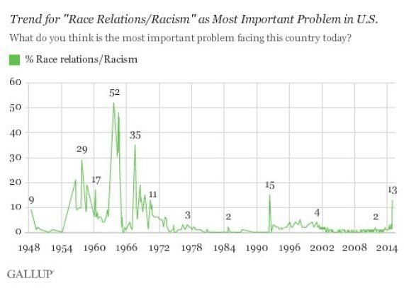 Percent Of Americans Who View Racism As Top Problem Skyrockets