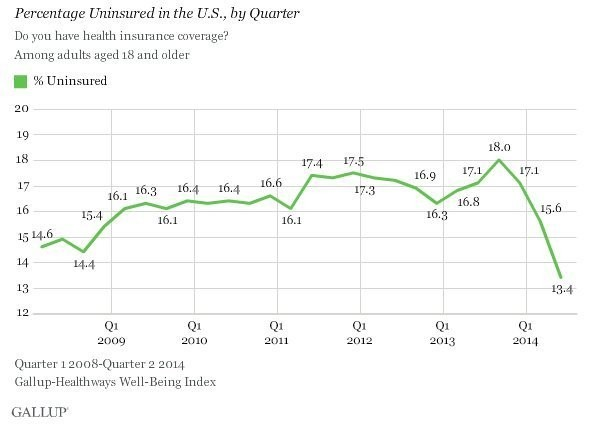 Obamacare Drives Uninsured Rate To Lowest On Record