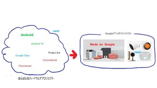 Nest統合で分かった「Googleはハードウェアに本気」