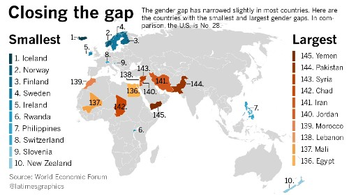 Gender equality? It doesn't exist anywhere in the world - Los Angeles Times