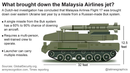 Malaysia Airlines Flight 17: Report says Russian-made missile system downed jet