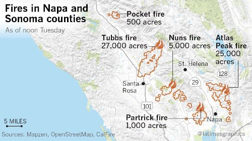 Toll from Northern California firestorms sharply rise: 2,000 structures destroyed, at least 17 dead