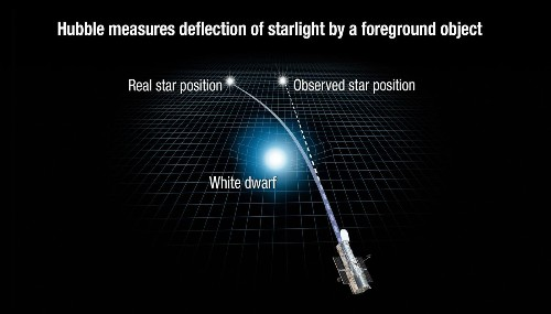 Scientists defy Einstein's prediction and use relativity to measure a star's mass