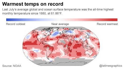 July was warmest month on Earth in 136 years, NOAA says