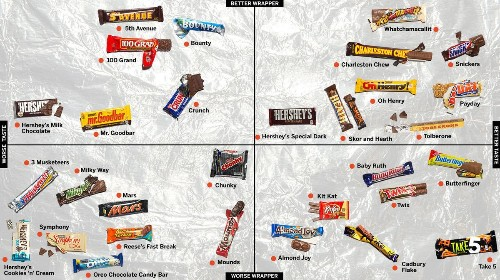 The official candy bar power rankings