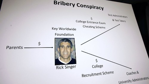 Rick Singer's nonprofit was supposed to help poor kids. But elite colleges got most of its grants