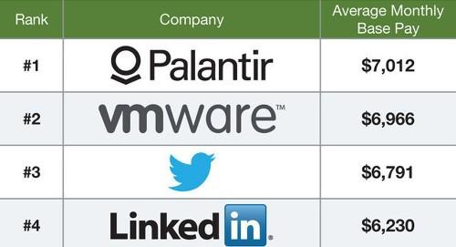 Interns at top tech companies make more than $5,000 per month