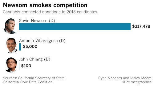 The cannabis industry has a clear favorite in the race to be California's next governor