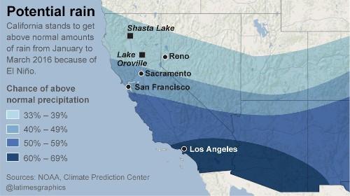 El Niño keeps getting stronger, raises chance of drenching rains