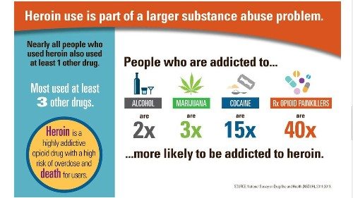 Heroin use and addiction are surging in the U.S., CDC report says - Los Angeles Times