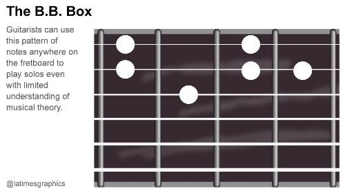 B.B. King dies: Generations of guitarists used 'B.B. Box' to learn how to play - Los Angeles Times