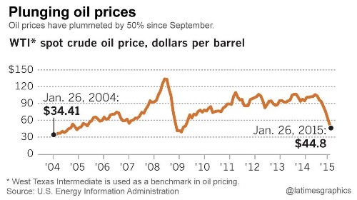 Falling oil prices: How long will it last? - Los Angeles Times