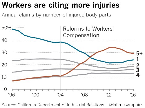 Workers claim injuries all over their bodies for big payouts — but continue their active lives