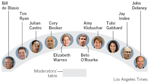 Democratic debate: 5 things to watch for on the first night