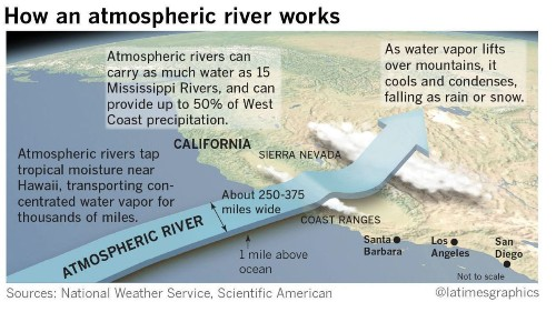 Atmospheric rivers pound California with season's 'biggest storm'