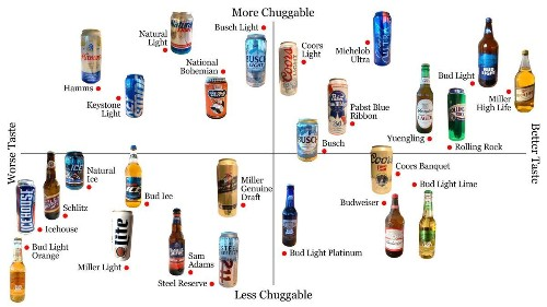 The official domestic beer power rankings