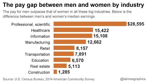 The gender pay gap: In California, it adds up to $39 billion