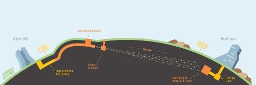 Report champions $1-billion effort to make U.S. a neutrino science hub