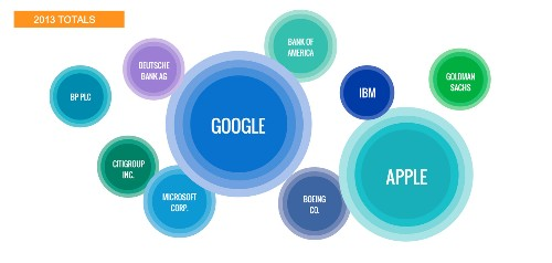 Google edges Apple as most talked about company of 2013