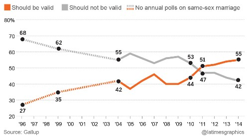 Gallup poll: Same-sex marriage support at new high - Los Angeles Times