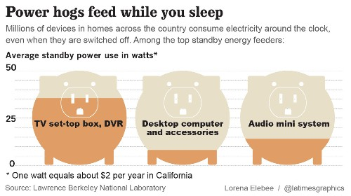 Cable TV boxes become 2nd biggest energy users in many homes - Los Angeles Times