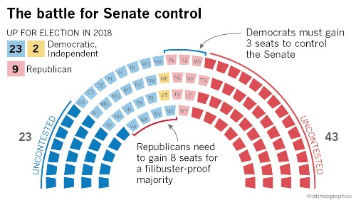 Here's why the 2018 Senate election will be crucial for President Trump and his Democratic foes