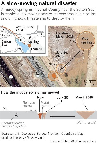 A San Andreas fault mystery: The 'slow-moving disaster' in an area where the Big One is feared - Los Angeles Times