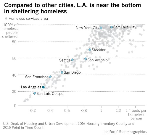 L.A.'s homelessness surged 75% in six years. Here's why the crisis has been decades in the making - Los Angeles Times