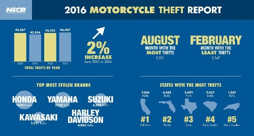 Motorcycle thefts rise nationwide — again — and California is the top state