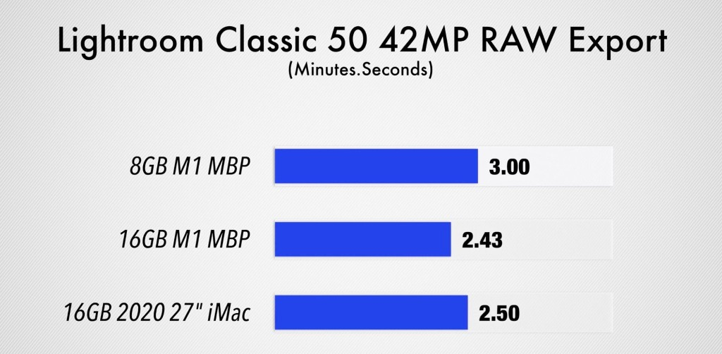 Video Demos Performance Differences Between 8GB and 16GB Apple M1 MacBook Pro