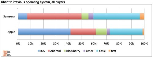 20% of Apple iPhone Customers Switched from Android, 7% of Samsung Buyers Switched from iOS