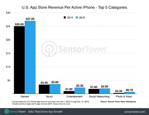 The Average iPhone User in the U.S. Spent $40 on Apps in 2016