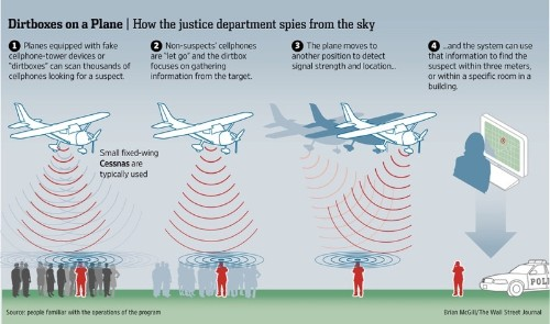 U.S. Justice Department Accused of Using Fake Cell Towers on Planes to Gather Data From Phones
