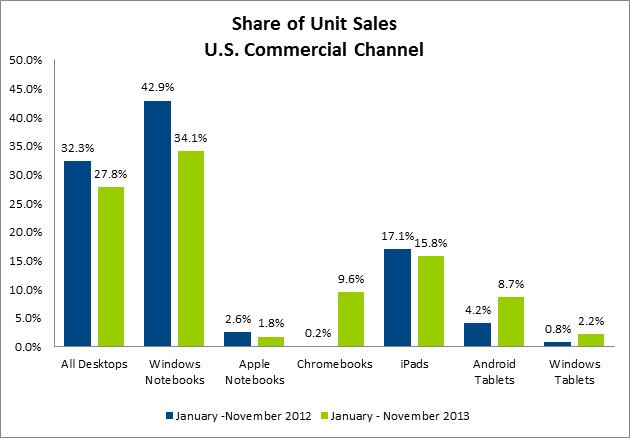 U.S. Tablet Sales Led by iPad in 2013 as Chromebooks Overtake MacBooks