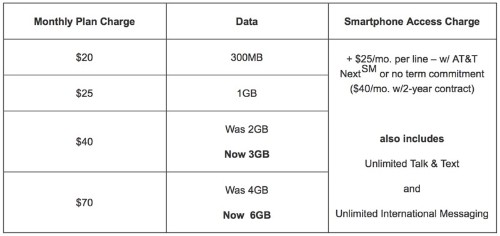 AT&T and Verizon Boost Monthly Wireless Data in Ongoing Competition