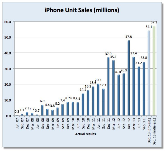 Analysts Estimate Apple Sold Record 55.3 Million iPhones in 2013 Holiday Quarter
