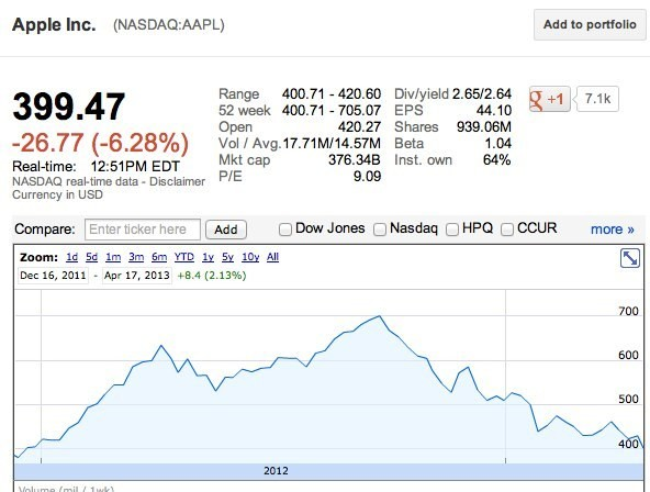 Apple Stock Price Hits Lowest Levels Since 2011, Falls Below $400