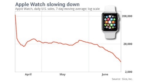 Apple Watch Demand Slides Significantly in June as Launch Momentum Wanes