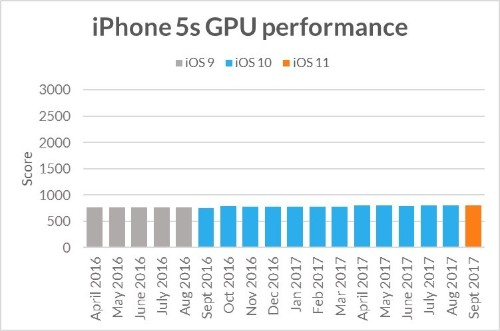 Apple Doesn't Deliberately Slow Down Older Devices According to Benchmark Analysis