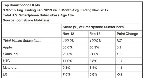 Apple Continues to Gain Smartphone Market Share in U.S.