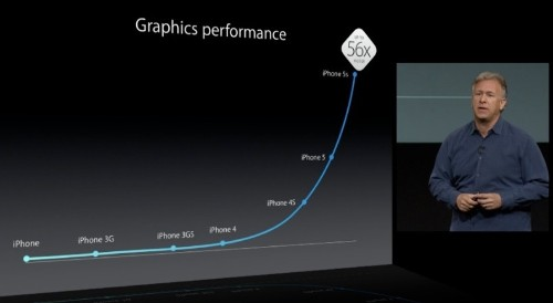 Early Graphics Benchmarks Show Significant Boost for iPhone 5s