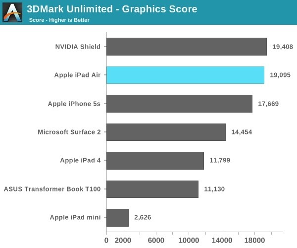 iPad Air Graphics Performance 40-70% Better Than iPad 4