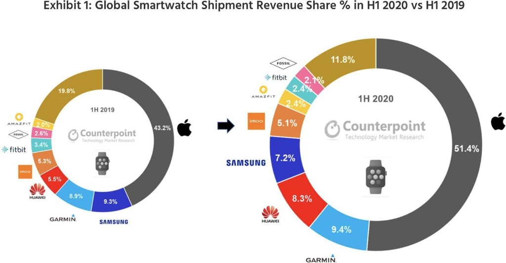 Apple Dominates Smart Watch Market in First Half of 2020 Thanks to Series 5 Demand