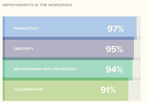 Jamf Survey Suggests Employees Using Macs See Higher Productivity, Creativity, and Collaboration