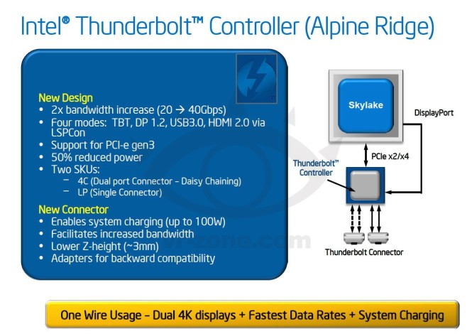 Leaked Info on Third-Generation Thunderbolt Points to 40Gbps Transfer Speeds