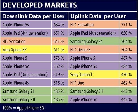 iPhone 5s Owners Using 20% More Cellular Data Than Last Year's iPhone 5 Owners