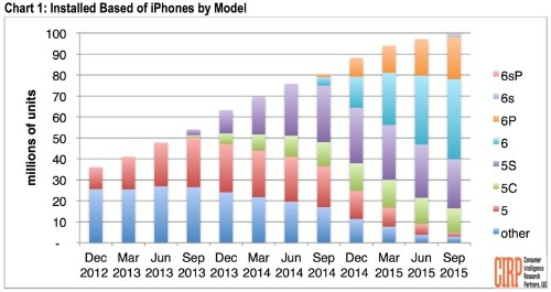 Over 100 Million iPhones Now in Use in U.S., Nearly Two-Thirds Are iPhone 6 or Later